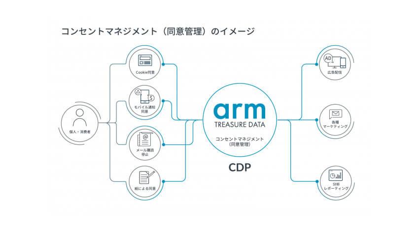 Arm Treasure DataとGRCSが協業、消費者のプライバシー保護とデータに基づくマーケティング活動の両立を支援