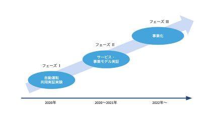 ティアフォー・JapanTaxi・損保ジャパン日本興亜・KDDI・アイサンテクノロジー、自動運転タクシーの社会実装に向けて協業