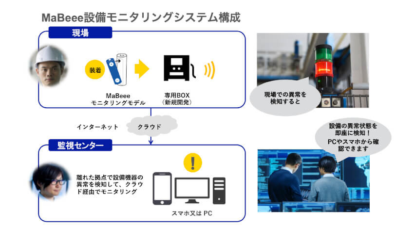 ノバルスが中部電力・日東工業と資本業務提携、MaBeeeを活用したみまもりサービスやインフラ設備のモニタリングサービスを開発