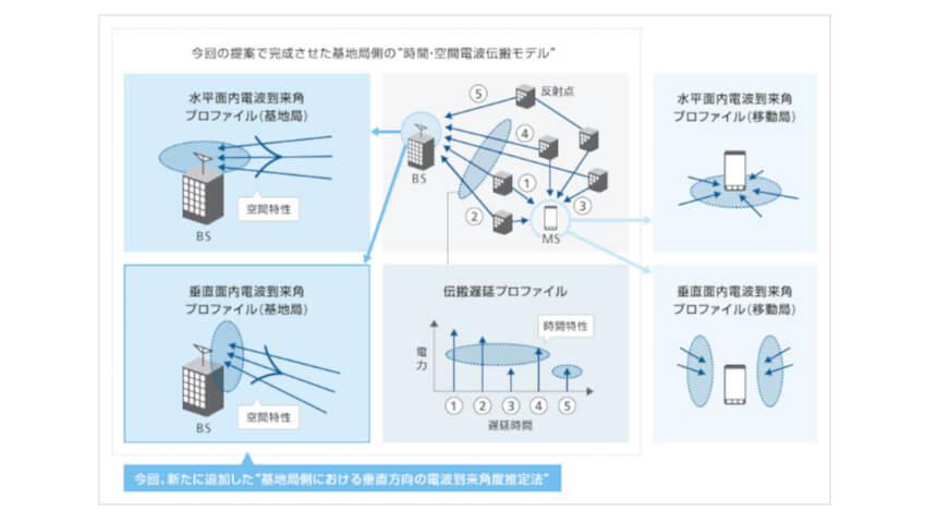 ソフトバンクと東京工業大学、5G対応の「時間・空間電波伝搬推定法」の国際標準化を達成