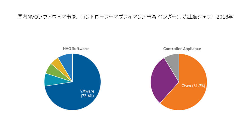 IDC、2018年国内ネットワーク仮想化/自動化プラットフォーム市場はVMwareが牽引と発表