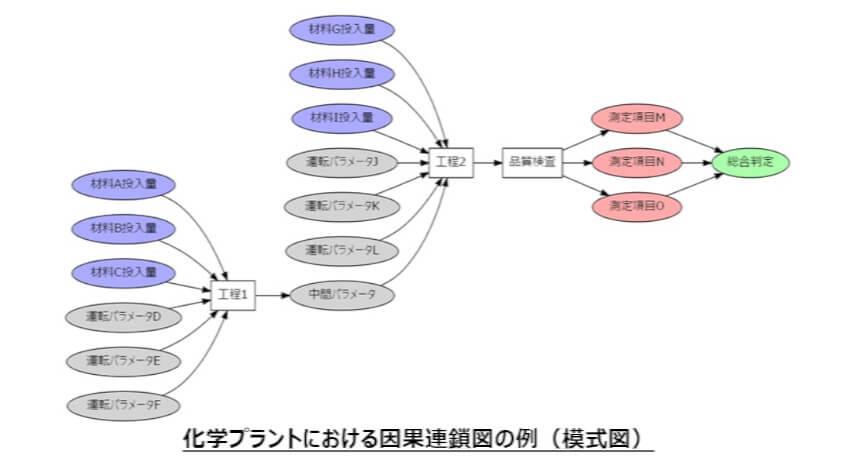 AGC、ビッグデータ時代のビジネス課題設定に向けた独自手法「因果連鎖分析」を確立