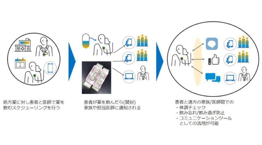 UACJ・SAPジャパンなど4社、開封検知付アルミ箔を使用した服薬管理システムを共同研究