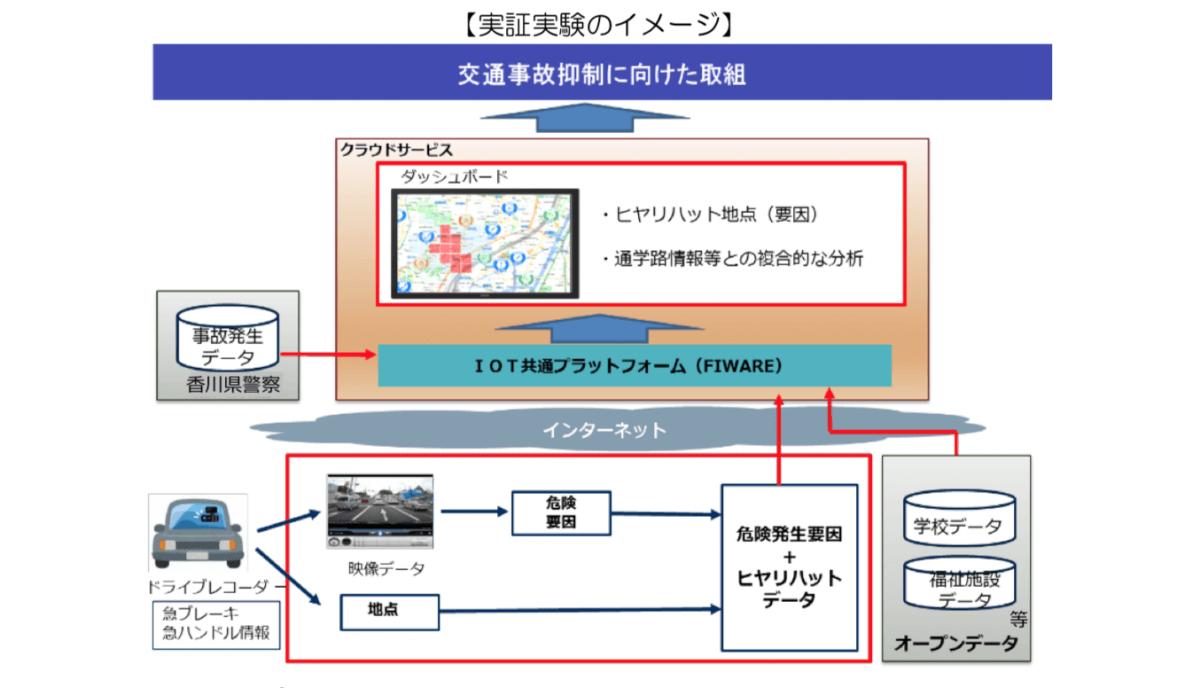 オープンデータを活用し、緊急事態時に活用できるアプリ事例