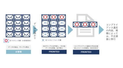 FRONTEO、AIを活用したメール監査サービス「saki-mori」を提供開始