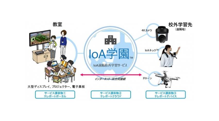 凸版印刷と東京大学、IoA仮想テレポーテーション技術と5Gを活用した遠隔校外学習サービス「IoA学園」を提供開始