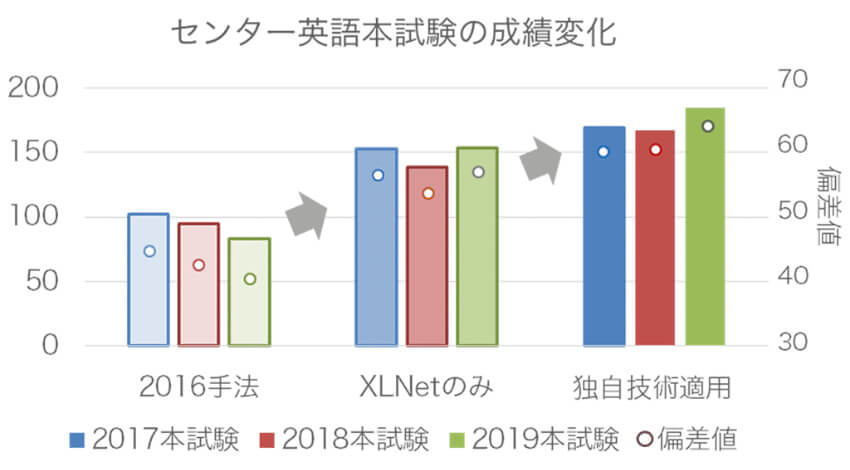 NTT、AIが2019年センター試験英語筆記科目で185点を獲得