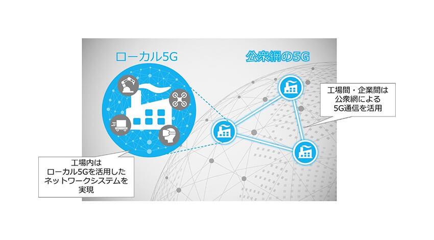 三菱電機とNEC、製造業における5G活用に向けた共同検証を開始