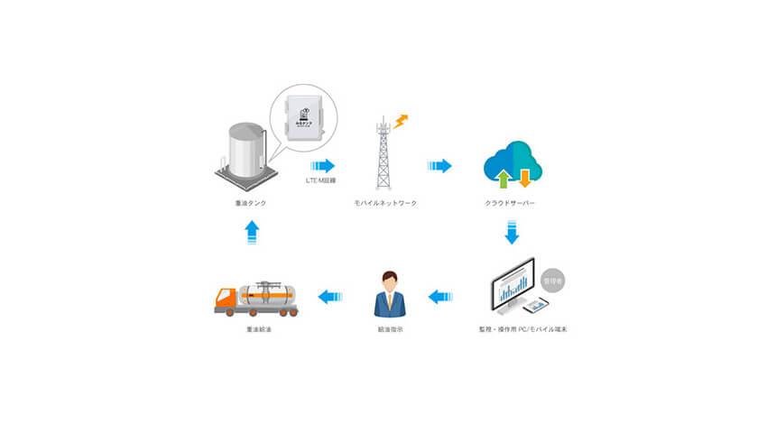 KDDI・JA西都ほか4者、セルラーLPWAを用いたIoT重油燃料監視システムの提供開始