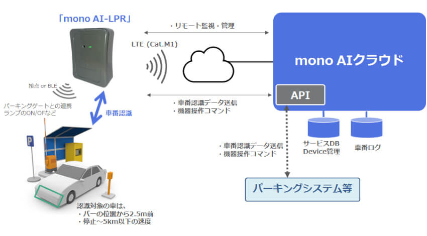 レンジャーシステムズ、AIカメラ活用の車番認識システム「mono AI-LPR」をブレインズと共同開発