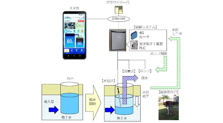 ジェイテクト、IoT水管理ソリューション「J-WeLL」をインドで展開