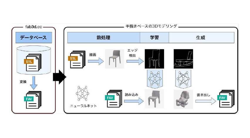 富士ゼロックスと慶應義塾大学が3Dプリント用データフォーマット「FAV」を強化、3Dデータ基盤を構築
