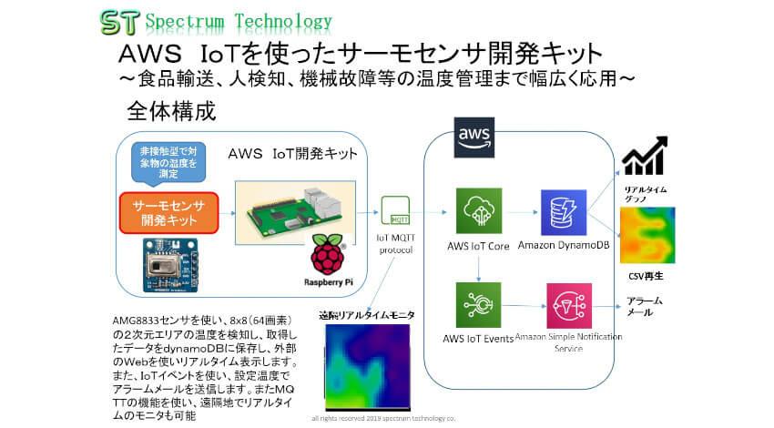 スペクトラム・テクノロジー、AWS IoTを活用したサーモセンサ開発キットを発売