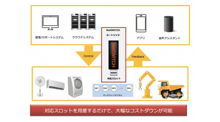 NetCONNECT、様々な製品をIoT化できる汎用型IoTモジュール「NetSWITCHカートリッジ」を発表