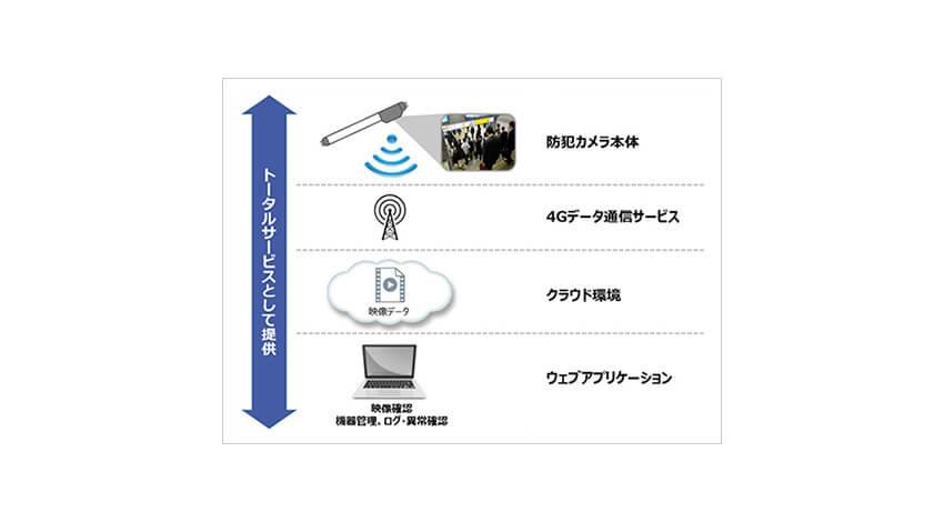 ソフトバンク、4Gデータ通信機能付き蛍光灯一体型カメラを活用したIoT防犯カメラサービス「SecuLight」を発表