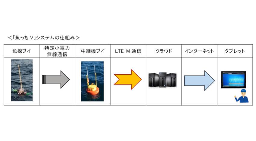 NTTドコモなど、LTE-M活用の定置網モニタリングシステム「魚っち V」を提供