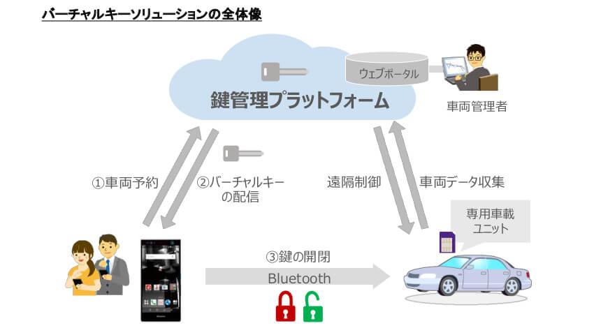 NTTドコモ、スマートフォンでドアの開閉ができる「バーチャルキー」活用のカーシェアサービス実証実験をタイで実施