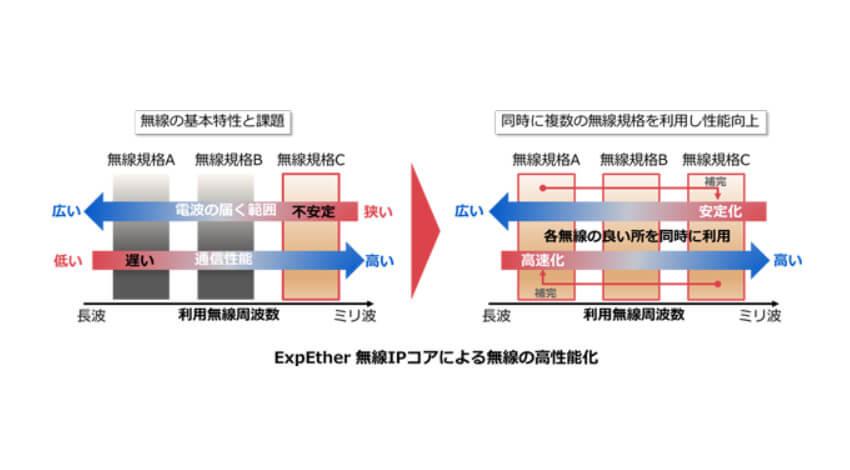 NEC、FA機器等の信号を伝送する「ExpEther」の無線IPコアのライセンス提供を開始