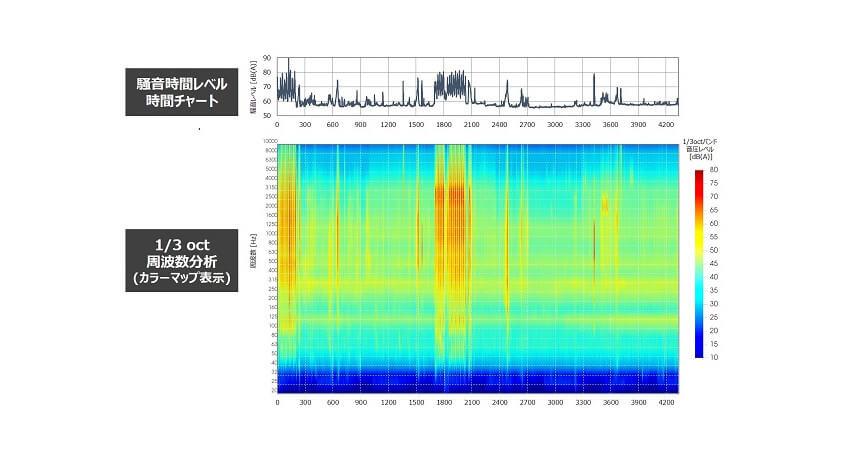 日立パワーソリューションズ、工場や発電所で発生する騒音を常時測定する「リアルタイム騒音監視システム」を提供開始