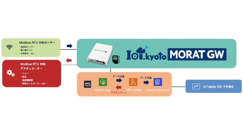 KYOSO、クラウドによるセンシング・コントロールを行うゲートウェイ「MORAT GW」を発売