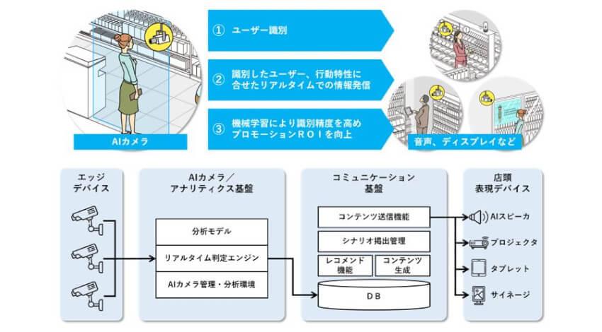 凸版印刷、AIカメラを活用して来店者の行動に合わせ最適な広告をリアルタイムで配信する自動販促プラットフォームを開発