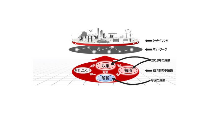 NEDO・富士通・NII、20Gbps高速大容量の通信環境において不審通信の検知に成功