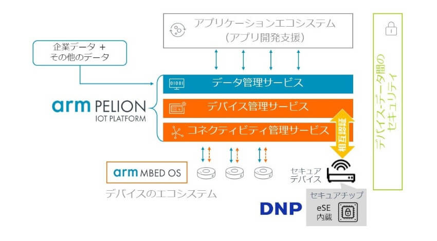 DNPとArmが協業、セキュアエレメントとIoTクラウドサービスを組み合わせた機器メーカー向けIoTサービスを開発