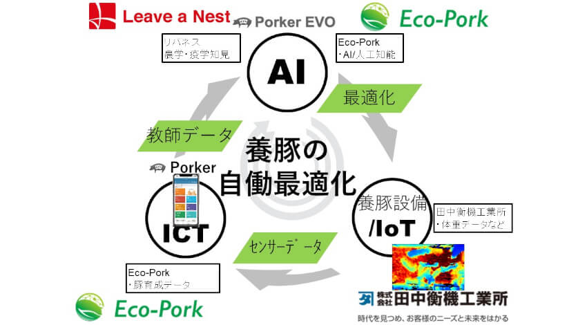 Eco-Pork・田中衡機工業所・リバネス、AI/IoT/ICT活用した「養豚自働化プロジェクト」を開始