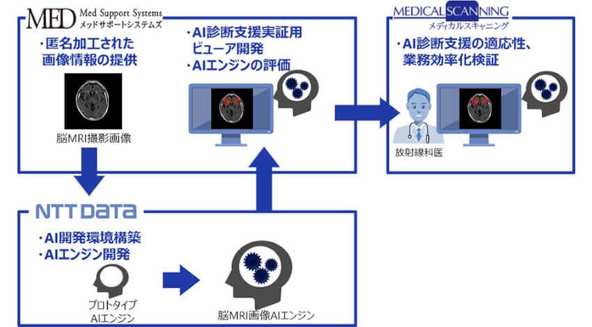 NTTデータとメッドサポートシステムズ、脳MRI撮影画像診断領域でAI画像診断支援ソリューションの実証実験を開始