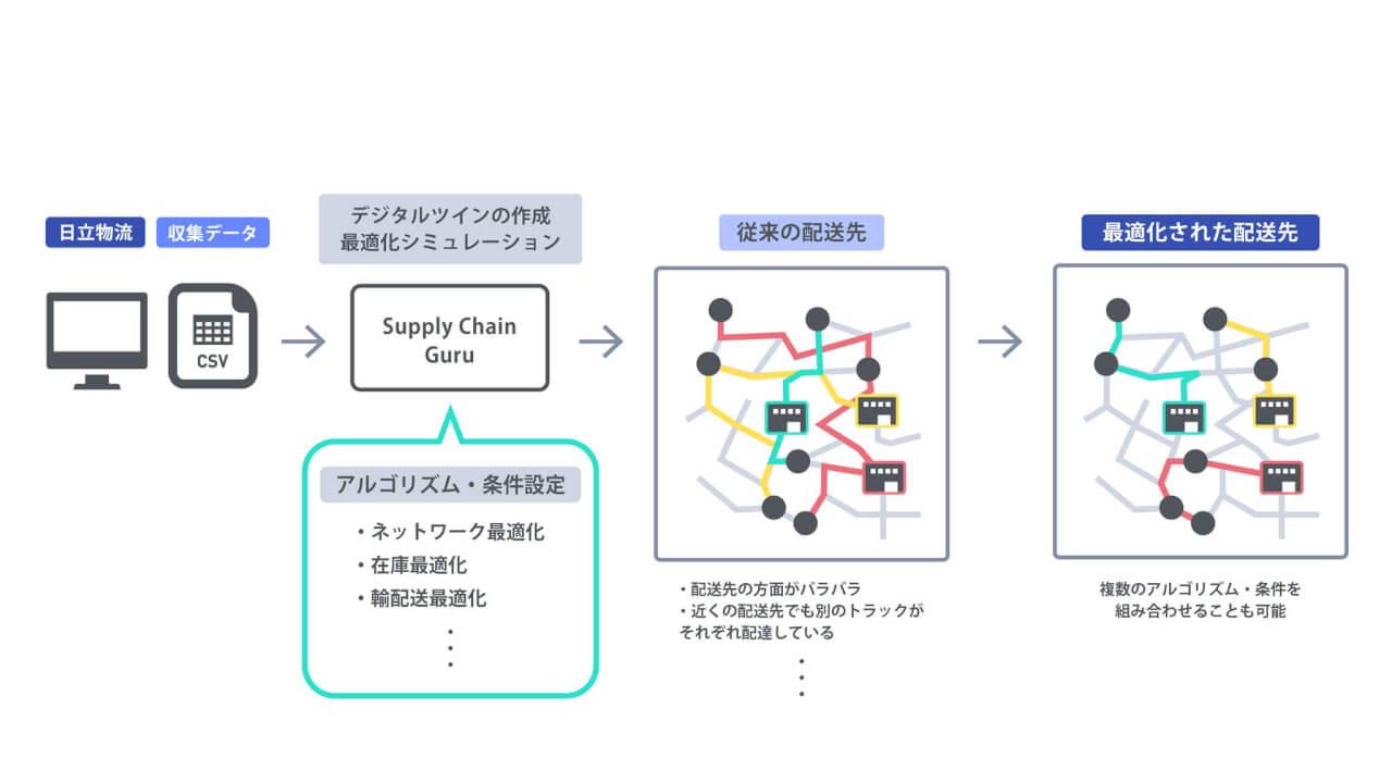 データ利活用の段階の概念図