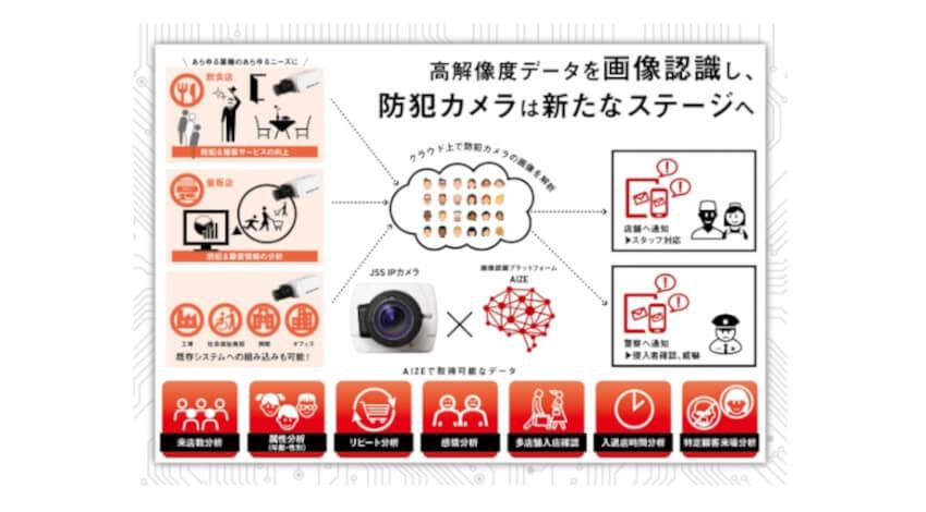 日本防犯システムとトリプルアイズが業務提携、画像認識プラットフォームを活用した防犯・マーケティングAIソリューションシステムを販売開始