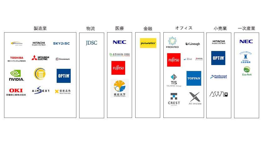 201911 産業別AIカオスマップ