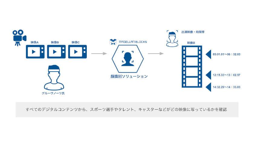 グルーヴノーツ、AIを活用して少ない画像データでも特定人物を見分ける「顔識別ソリューション」を提供開始