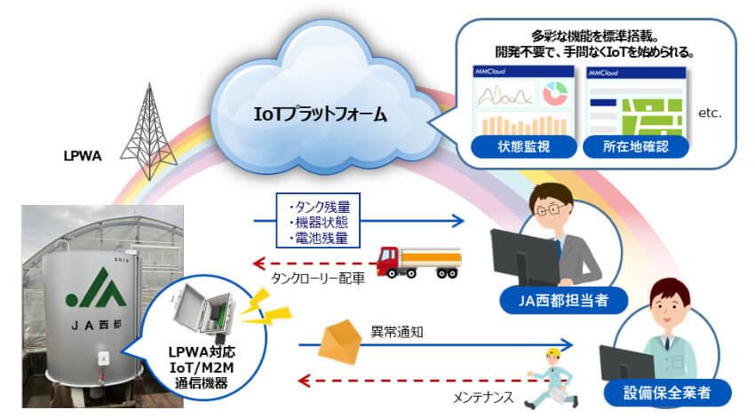 JA西都の「重油タンク残量監視システム」にYE DIGITALのIoTプラットフォームとLPWA対応IoT/M2M通信機器が採用