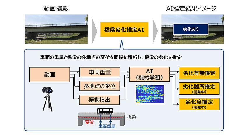 NTTドコモと京都大学、動画撮影で橋のたわみと車両重量をもとに劣化を推定する「橋梁劣化推定AI」を開発