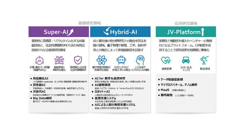 東京大学とソフトバンク、AIに特化した研究機関「Beyond AI 研究所」の設立に向けて協定を締結