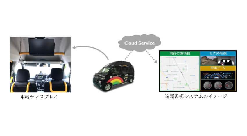ダイハツが日本総研と連携、「まちなか自動移動サービス事業構想コンソーシアム」のローカルMaaS実証実験に参画