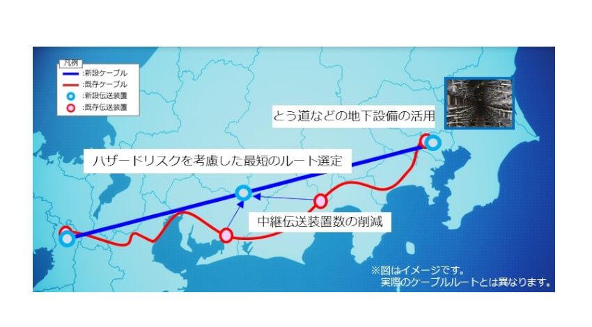 NTT Comが400Gbps伝送基盤を東京~大阪間で構築、2000年比約170倍の伝送容量を実現