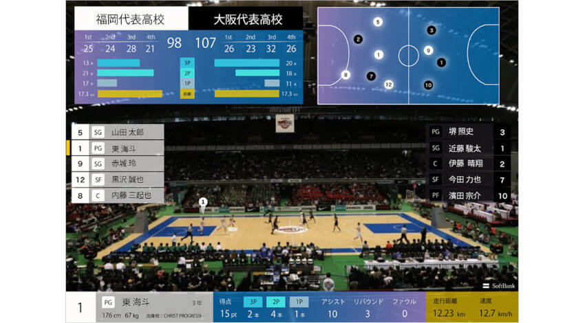 ソフトバンク、5Gプレサービスを高校バスケットボール大会で提供