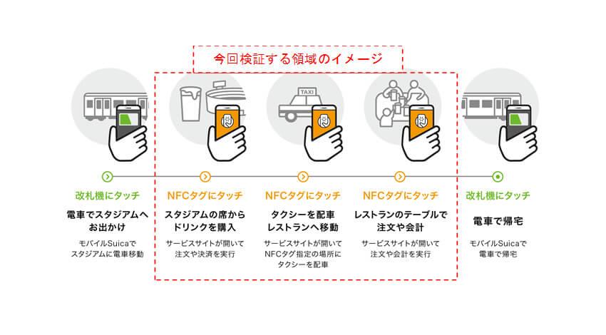 ソニー・DNP・JR東日本・アクアビットスパイラルズ、NFCタグを活用した技術検証を共同で実施