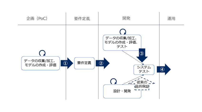 NEC、「AI品質ガイドライン」を策定