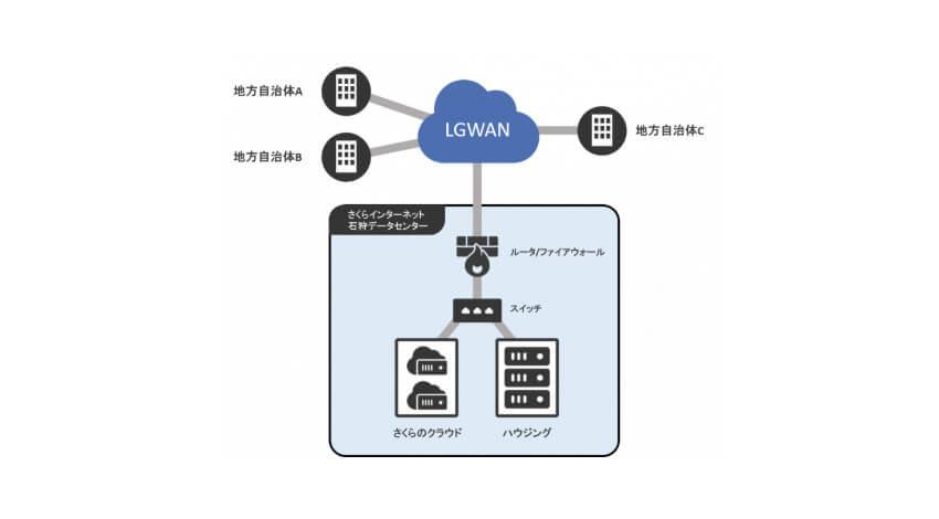 さくらインターネット、総合行政ネットワーク「LGWAN」に接続して地方公共団体を支援するサービスを提供開始