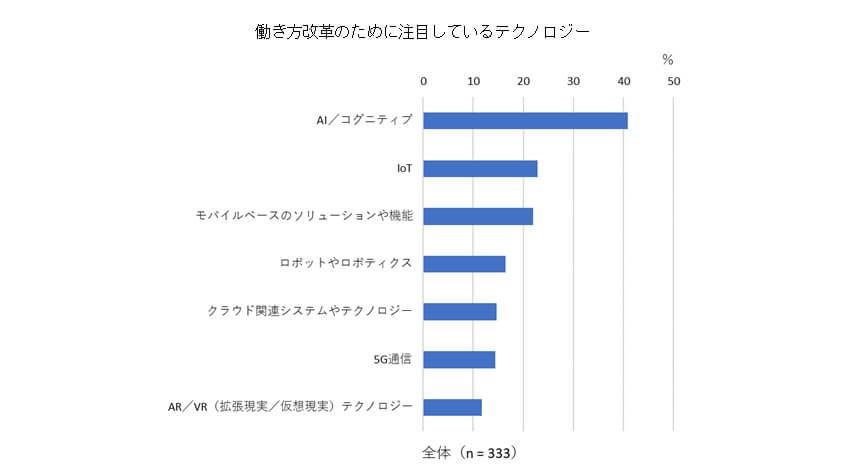 IDC、国内働き方改革の実施率は昨年から16.3ポイント伸長と発表