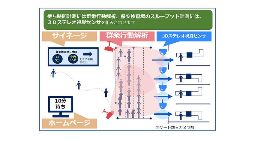 NEC、羽田空港国際線旅客ターミナルの保安検査場に「待ち時間予測システム」を提供開始
