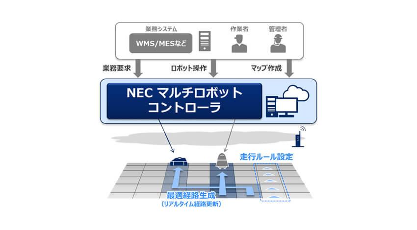 NEC、複数台・複数タイプの自律移動ロボットを集中的に制御可能なソフトウェアを販売開始