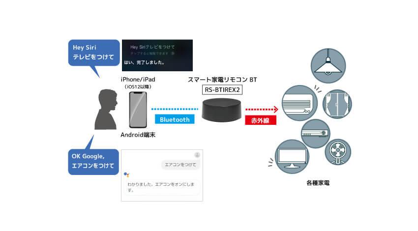 ラトックシステム、スマート家電リモコン「RS-BTIREX2」がGoogleアシスタントとSiriショートカットに対応