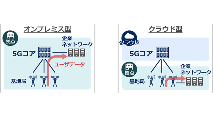 NEC、ローカル5Gをトータルサポートするサービスを企業や自治体へ向け提供開始