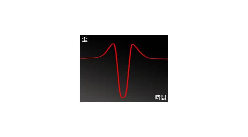 ブリヂストン、タイヤのひずみから荷重と摩耗状態を推定するセンサー「Smart Strain Sensor」を開発