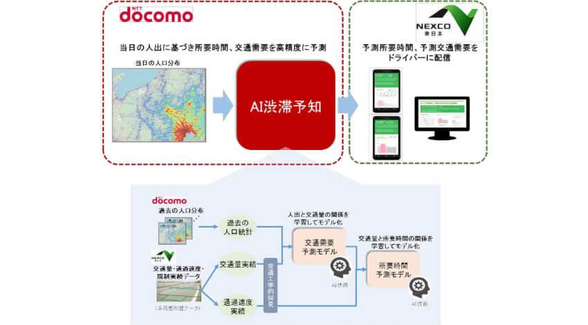 ドコモとNEXCO東日本、「AI渋滞予知」で関越道の渋滞を予測