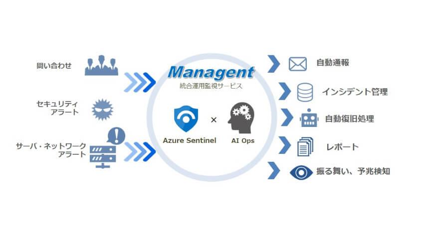 NSW、統合運用監視サービスにAIを活用したセキュリティ監視メニューを拡充